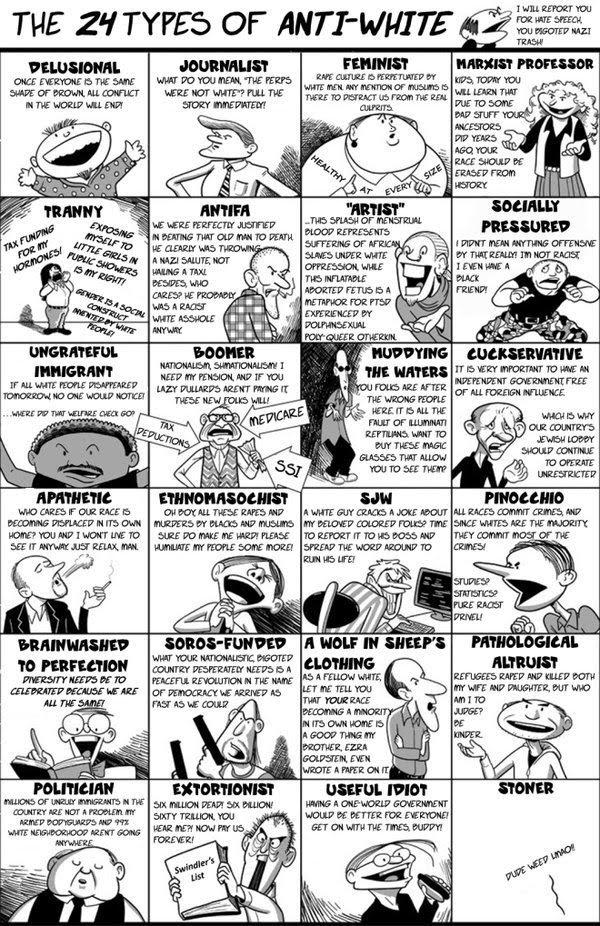 The 24 Types Of Anti White